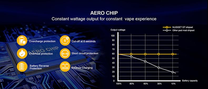 Artery Nugget GT Pod Mod Kit AERO Chip