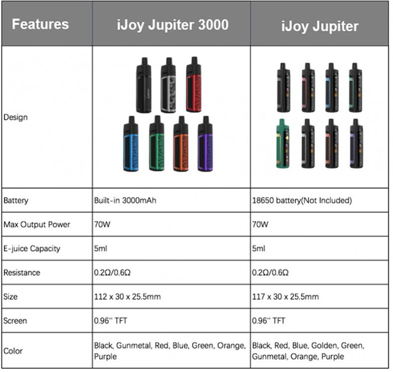 IJOY JUPITER 3000 Kit Compariso with JUPITER Kit